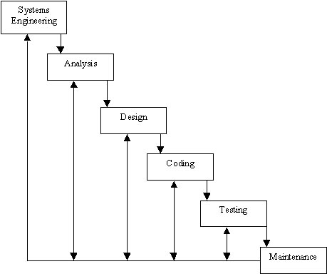 enhanced waterfall model Enhanced efficiency of the technical team  the purpose of agile waterfall model is to maintain the reliance tracking and precision of waterfall while espousing the.